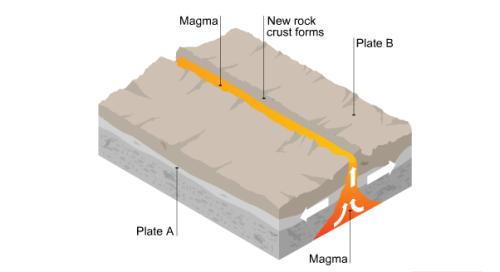 bumi, geologi, sains, geografi, gunung api