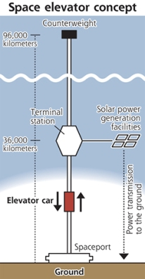 Jepang Berencana Membangun Elevator Dari Bumi ke Ruang Angkasa